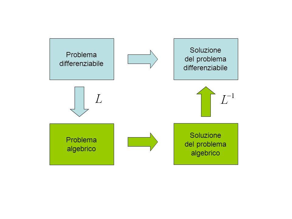 Problema differenziabile Soluzione del problema differenziabile Problema algebrico Soluzione del problema algebrico