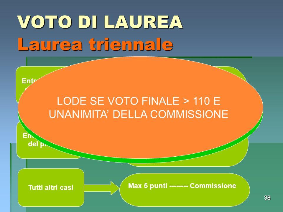 38 VOTO DI LAUREA Laurea triennale Entro dicembre del terzo anno Max 5 punti -------- Commissione 3 punti -------- Bonus Entro dicembre del primo FC M