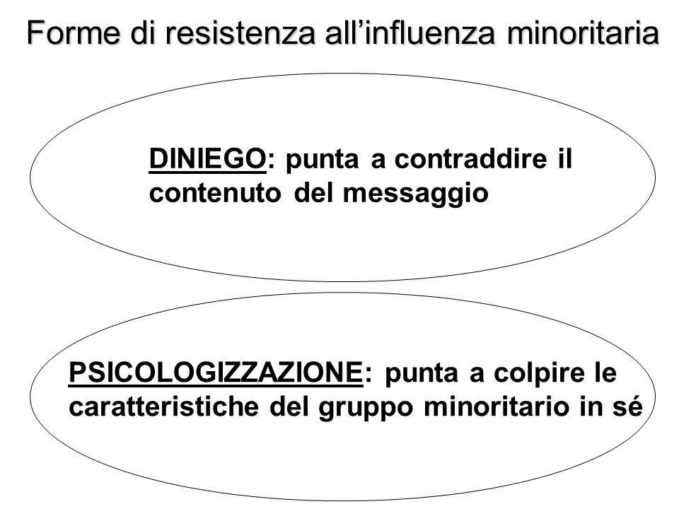 Forme di resistenza allinfluenza minoritaria DINIEGO: punta a contraddire il contenuto del messaggio PSICOLOGIZZAZIONE: punta a colpire le caratterist