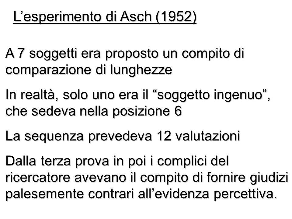 Lesperimento di Asch (1952) A 7 soggetti era proposto un compito di comparazione di lunghezze In realtà, solo uno era il soggetto ingenuo, che sedeva