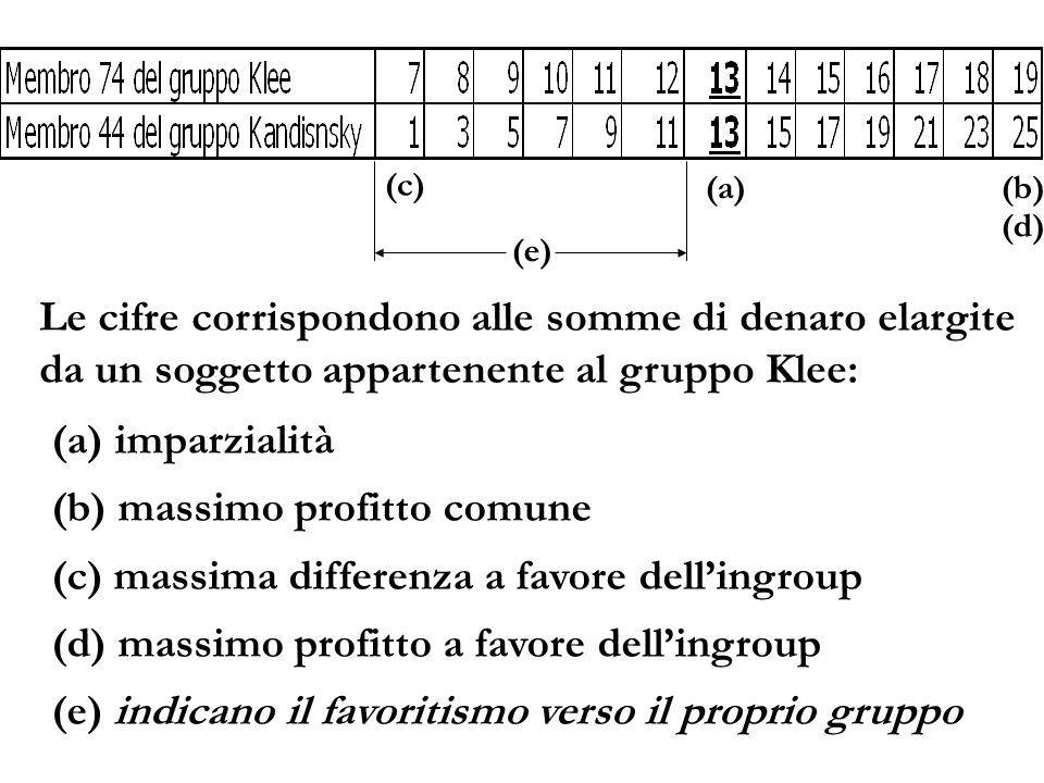 (a)(b) (c) (d) (a) imparzialità (b) massimo profitto comune (c) massima differenza a favore dellingroup (d) massimo profitto a favore dellingroup (e)