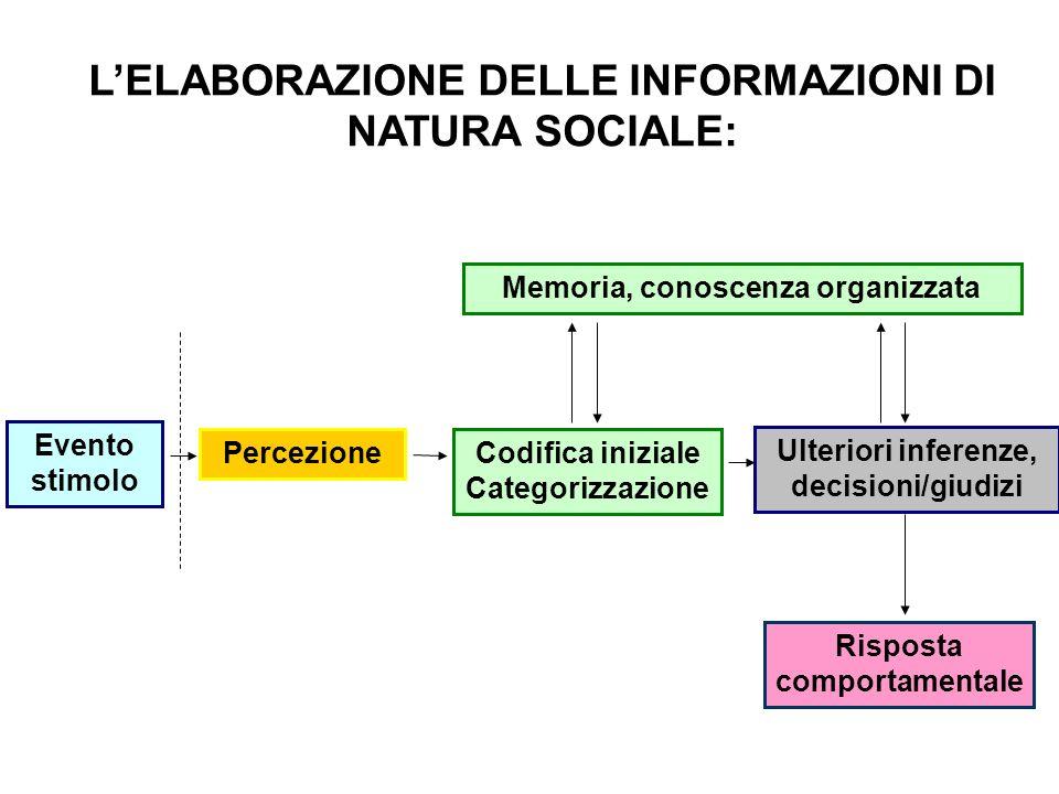 LELABORAZIONE DELLE INFORMAZIONI DI NATURA SOCIALE: Evento stimolo PercezioneCodifica iniziale Categorizzazione Ulteriori inferenze, decisioni/giudizi