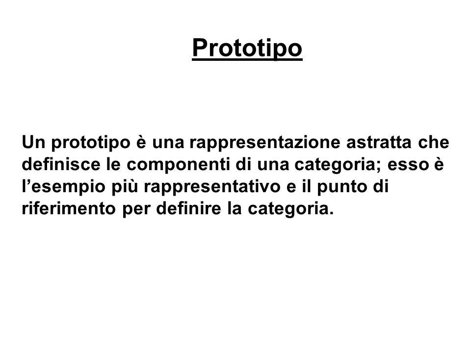 Prototipo Un prototipo è una rappresentazione astratta che definisce le componenti di una categoria; esso è lesempio più rappresentativo e il punto di