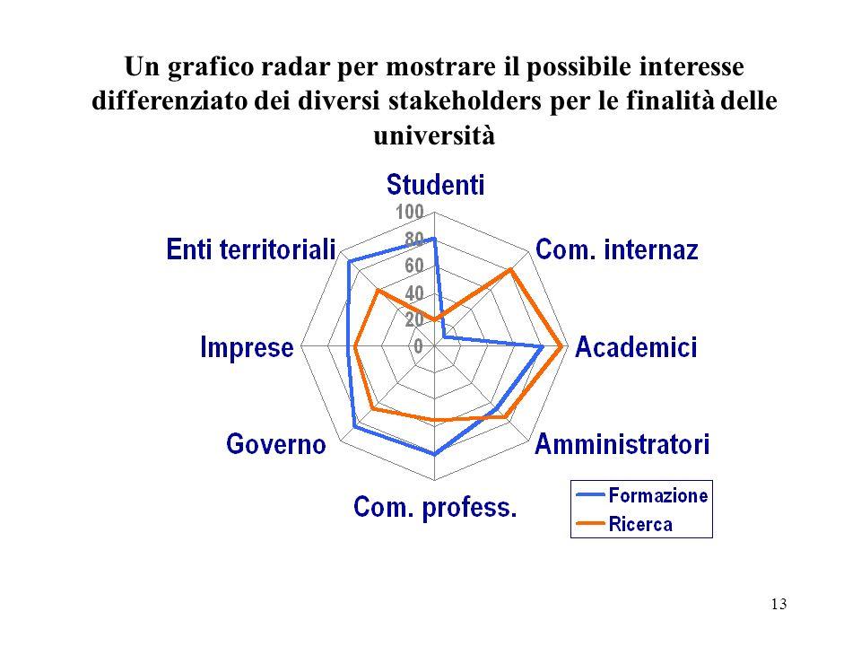 13 Un grafico radar per mostrare il possibile interesse differenziato dei diversi stakeholders per le finalità delle università