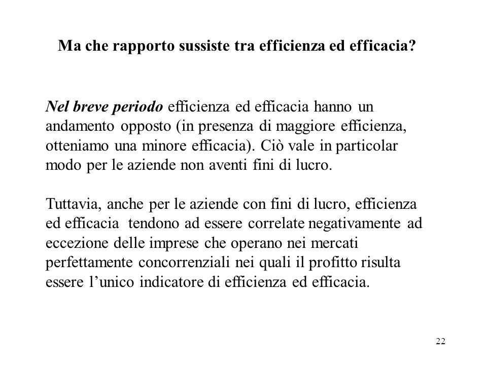 22 Nel breve periodo efficienza ed efficacia hanno un andamento opposto (in presenza di maggiore efficienza, otteniamo una minore efficacia). Ciò vale