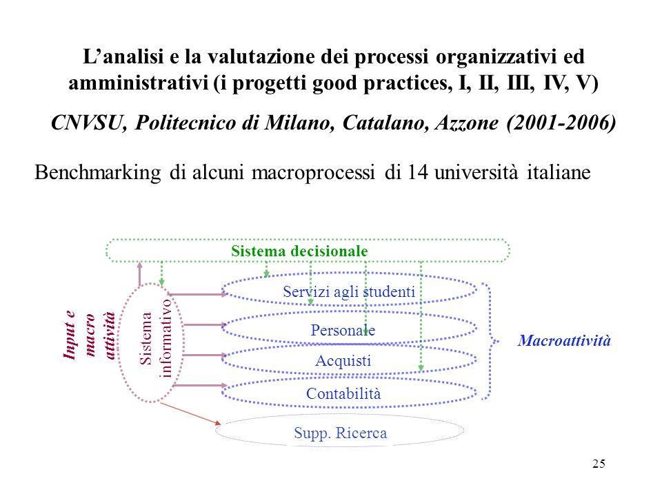 25 Lanalisi e la valutazione dei processi organizzativi ed amministrativi (i progetti good practices, I, II, III, IV, V) CNVSU, Politecnico di Milano,