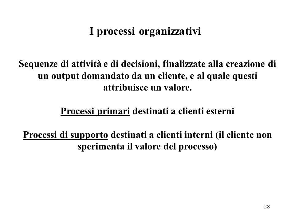 28 I processi organizzativi Sequenze di attività e di decisioni, finalizzate alla creazione di un output domandato da un cliente, e al quale questi at