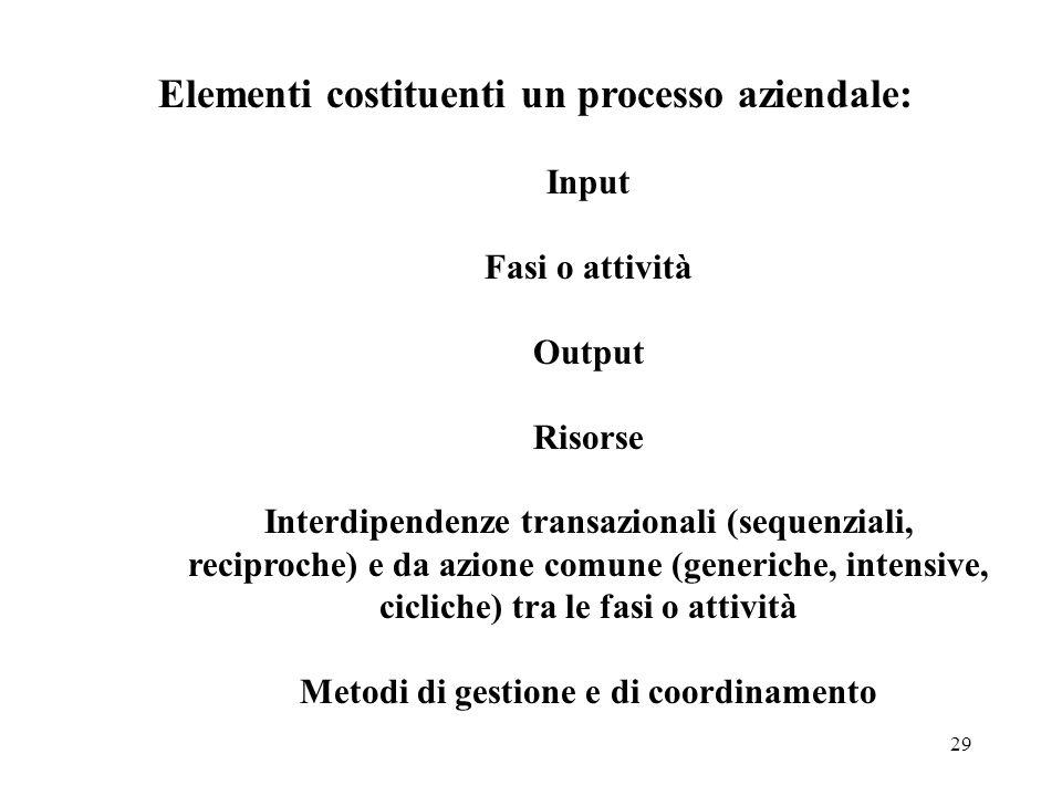 29 Elementi costituenti un processo aziendale: Input Fasi o attività Output Risorse Interdipendenze transazionali (sequenziali, reciproche) e da azion