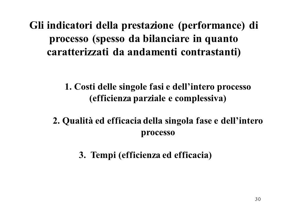 30 Gli indicatori della prestazione (performance) di processo (spesso da bilanciare in quanto caratterizzati da andamenti contrastanti) 1. Costi delle