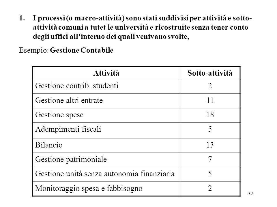 32 1.I processi (o macro-attività) sono stati suddivisi per attività e sotto- attività comuni a tutet le università e ricostruite senza tener conto de