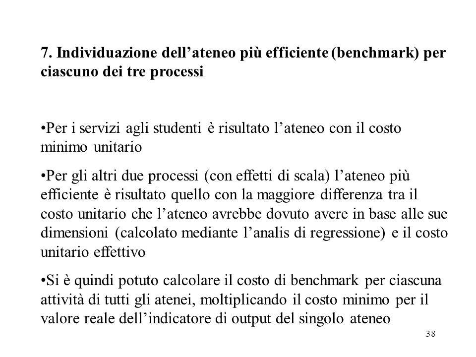 38 7. Individuazione dellateneo più efficiente (benchmark) per ciascuno dei tre processi Per i servizi agli studenti è risultato lateneo con il costo