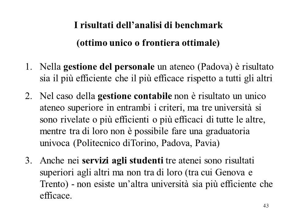 43 1.Nella gestione del personale un ateneo (Padova) è risultato sia il più efficiente che il più efficace rispetto a tutti gli altri 2.Nel caso della