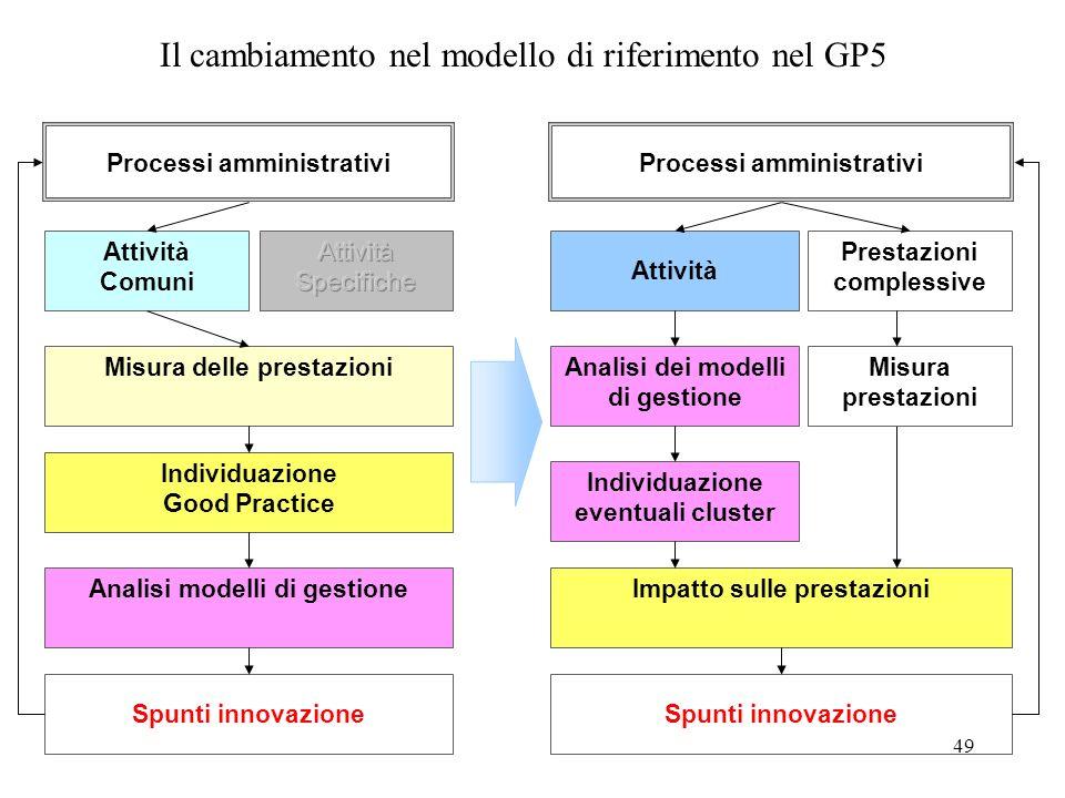 49 Il cambiamento nel modello di riferimento nel GP5 Processi amministrativi Attività Comuni Misura delle prestazioni Individuazione Good Practice Ana