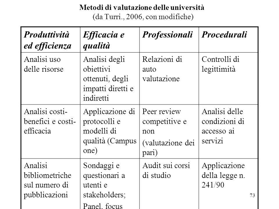 73 Metodi di valutazione delle università (da Turri., 2006, con modifiche) Produttività ed efficienza Efficacia e qualità ProfessionaliProcedurali Ana