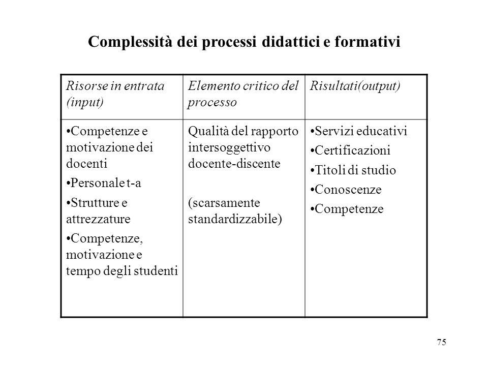75 Complessità dei processi didattici e formativi Risorse in entrata (input) Elemento critico del processo Risultati(output) Competenze e motivazione