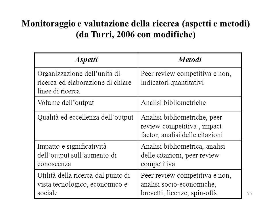 77 Monitoraggio e valutazione della ricerca (aspetti e metodi) (da Turri, 2006 con modifiche) AspettiMetodi Organizzazione dellunità di ricerca ed ela