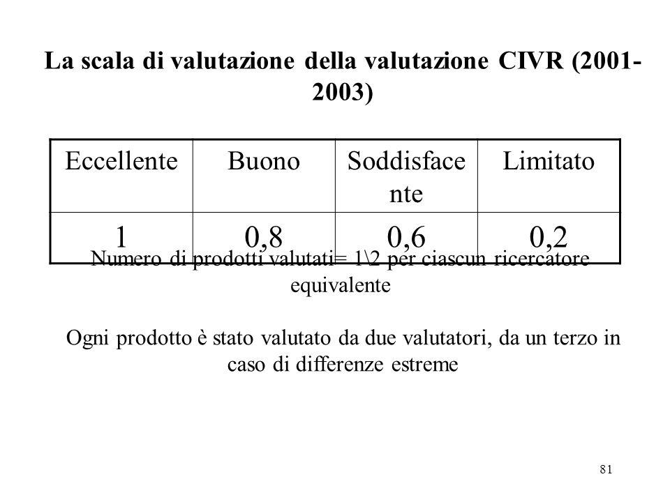 81 La scala di valutazione della valutazione CIVR (2001- 2003) EccellenteBuonoSoddisface nte Limitato 10,80,60,2 Numero di prodotti valutati= 1\2 per