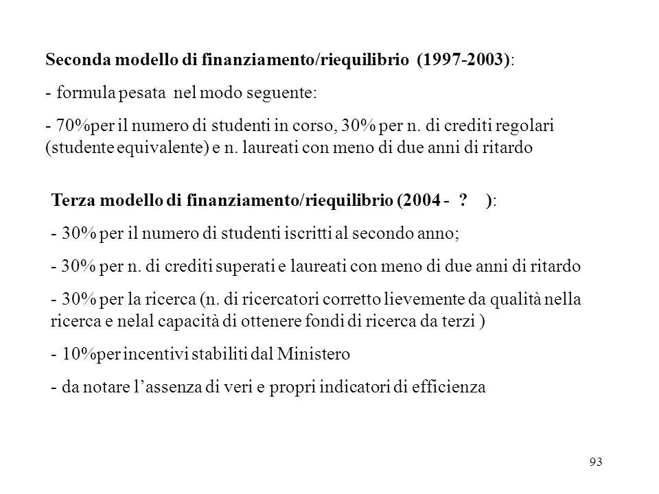 93 Seconda modello di finanziamento/riequilibrio (1997-2003): - formula pesata nel modo seguente: - 70%per il numero di studenti in corso, 30% per n.