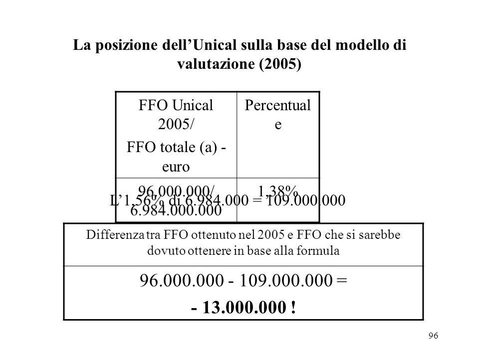 96 La posizione dellUnical sulla base del modello di valutazione (2005) FFO Unical 2005/ FFO totale (a) - euro Percentual e 96.000.000/ 6.984.000.000