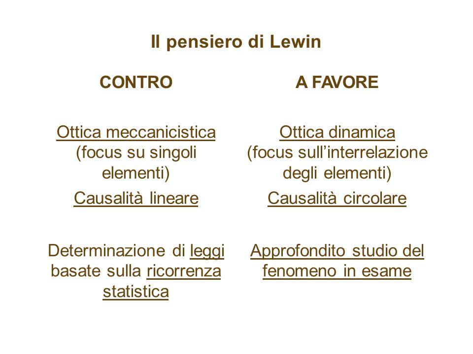 Il pensiero di Lewin CONTROA FAVORE Ottica meccanicistica (focus su singoli elementi) Ottica dinamica (focus sullinterrelazione degli elementi) Causalità lineareCausalità circolare Determinazione di leggi basate sulla ricorrenza statistica Approfondito studio del fenomeno in esame