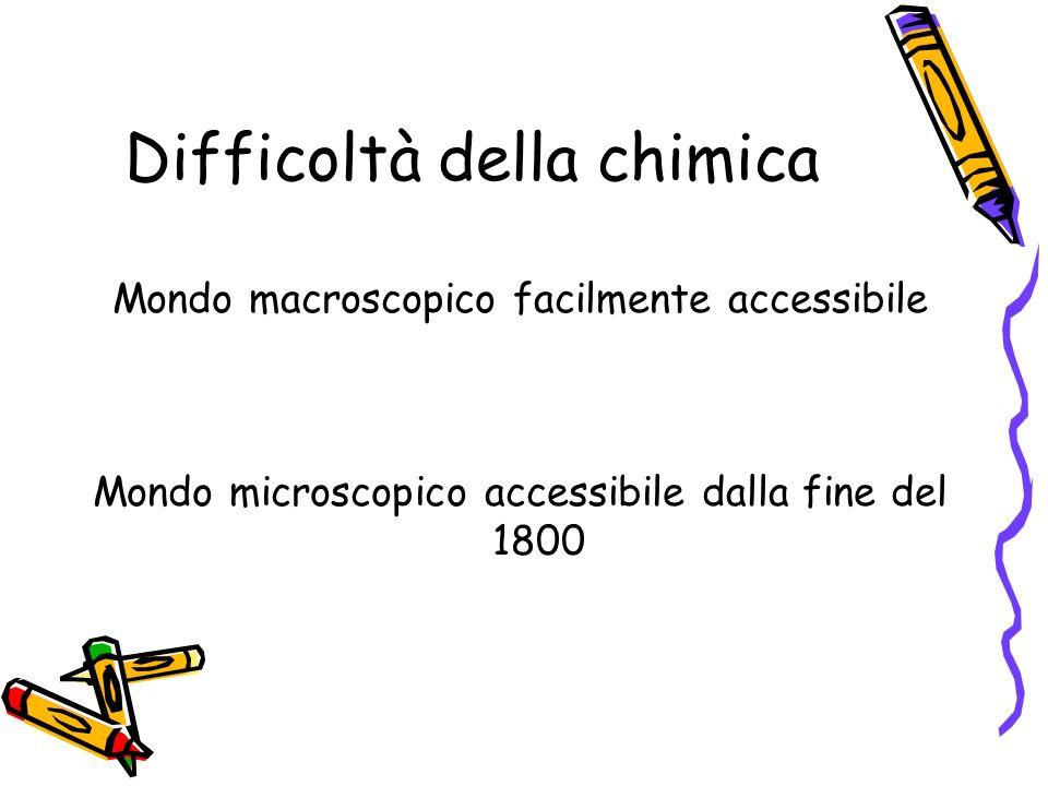 Difficoltà della chimica Mondo macroscopico facilmente accessibile Mondo microscopico accessibile dalla fine del 1800