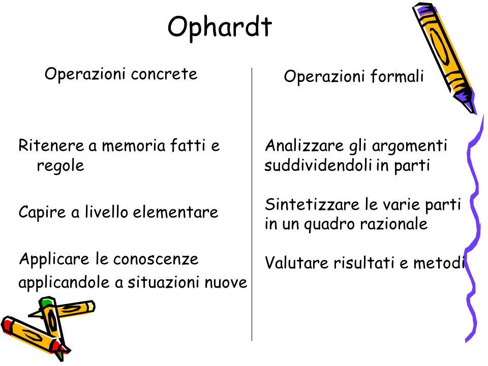 Ophardt Ritenere a memoria fatti e regole Capire a livello elementare Applicare le conoscenze applicandole a situazioni nuove Operazioni concrete Oper