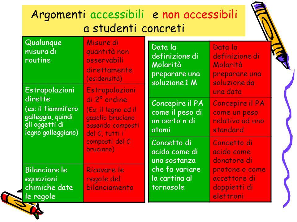 Argomenti accessibili e non accessibili a studenti concreti Qualunque misura di routine Misure di quantità non osservabili direttamente (es:densità) E