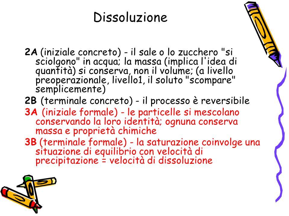 Dissoluzione 2A (iniziale concreto) - il sale o lo zucchero