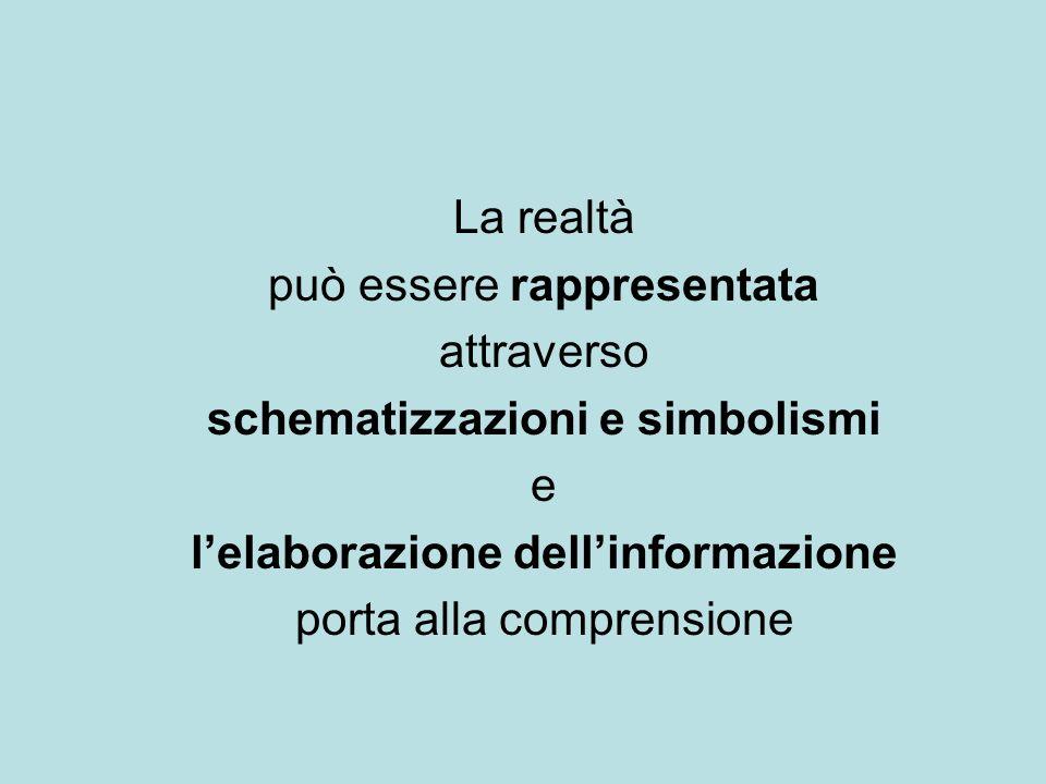 La realtà può essere rappresentata attraverso schematizzazioni e simbolismi e lelaborazione dellinformazione porta alla comprensione