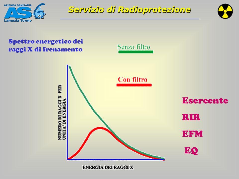 Servizio di Radioprotezione Spettro energetico dei raggi X caratteristici emessi da atomi eccitati e ionizzati ESERCENTE art.