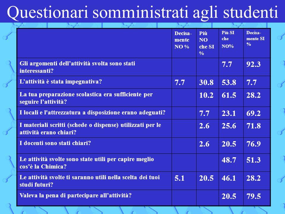 Questionari somministrati agli studenti Decisa- mente NO % Più NO che SI % Più SI che NO % Decisa- mente SI % Gli argomenti dellattività svolta sono stati interessanti.