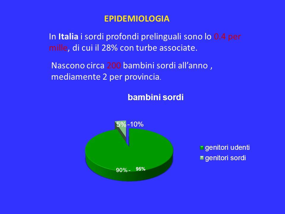 EPIDEMIOLOGIA In Italia i sordi profondi prelinguali sono lo 0.4 per mille, di cui il 28% con turbe associate. Nascono circa 200 bambini sordi allanno
