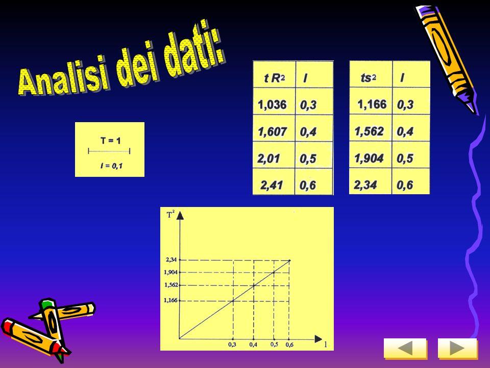 Ampiezza oscillazion e MassaLunghezza filoNumero oscillazion i TempoT= t/h 40°129401012,401,24 60°129401012,631,26 40°249401012,421,24 60°249401012,76