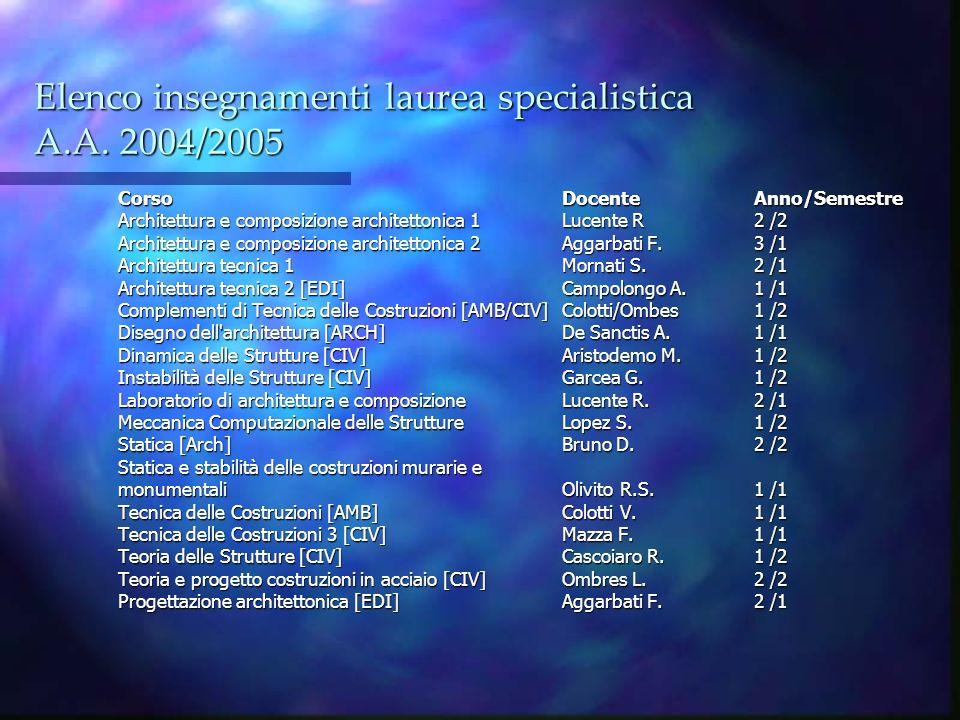 Elenco insegnamenti laurea specialistica A.A. 2004/2005 CorsoDocenteAnno/Semestre Architettura e composizione architettonica 1 Lucente R 2 /2 Architet