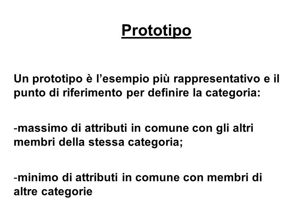 Prototipo Un prototipo è lesempio più rappresentativo e il punto di riferimento per definire la categoria: -minimo di attributi in comune con membri d