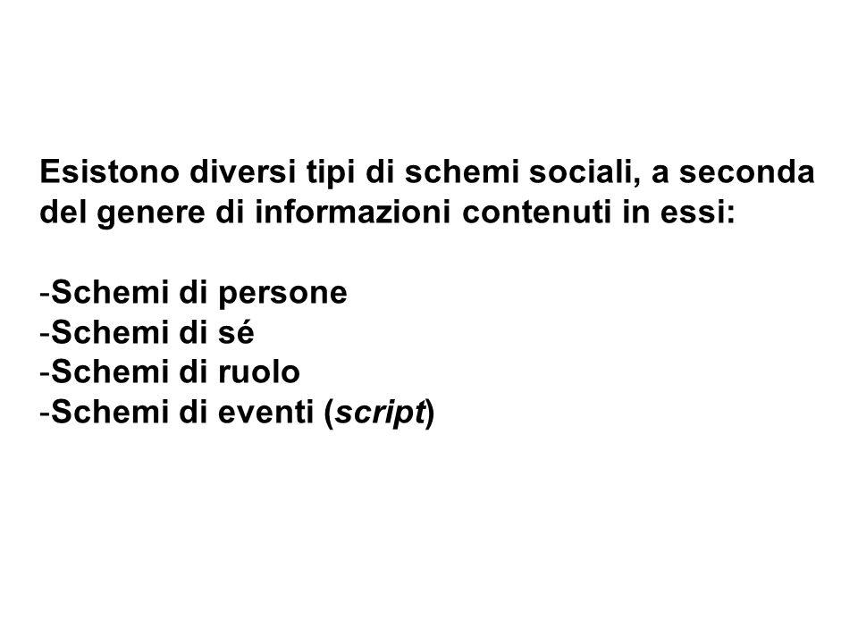 Esistono diversi tipi di schemi sociali, a seconda del genere di informazioni contenuti in essi: -Schemi di persone -Schemi di sé -Schemi di ruolo -Sc
