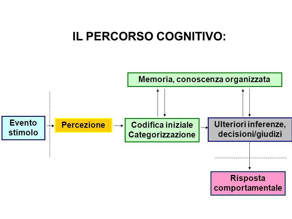 IL PERCORSO COGNITIVO: Evento stimolo PercezioneCodifica iniziale Categorizzazione Ulteriori inferenze, decisioni/giudizi Risposta comportamentale Mem