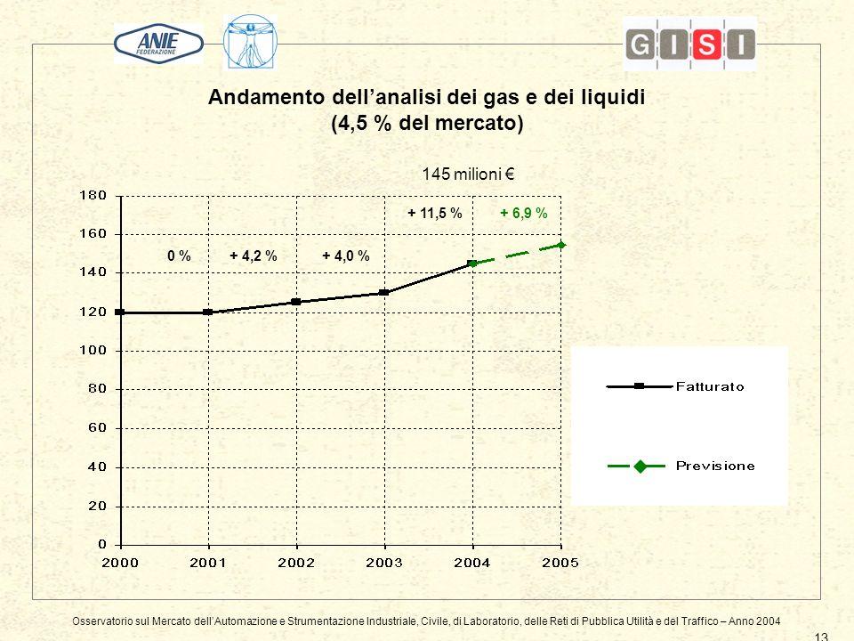 Andamento dellanalisi dei gas e dei liquidi (4,5 % del mercato) 13 145 milioni 0 %+ 4,0 %+ 4,2 % + 6,9 % + 11,5 % Osservatorio sul Mercato dellAutomazione e Strumentazione Industriale, Civile, di Laboratorio, delle Reti di Pubblica Utilità e del Traffico – Anno 2004