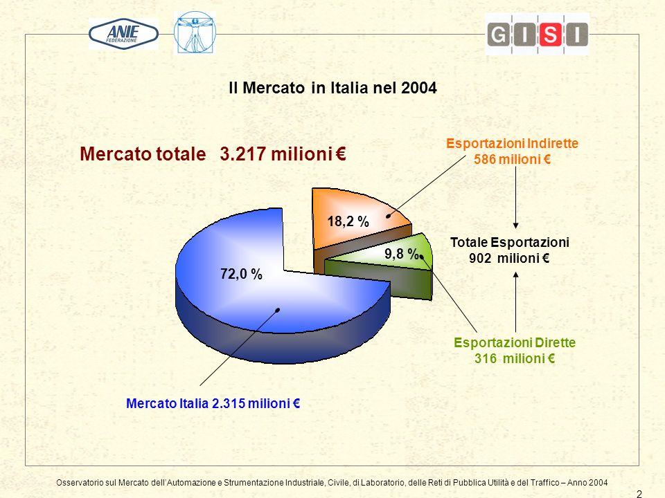 Esportazioni Indirette 586 milioni Mercato totale 3.217 milioni Esportazioni Dirette 316 milioni Mercato Italia 2.315 milioni 72,0 % 18,2 % 9,8 % Totale Esportazioni 902 milioni Il Mercato in Italia nel 2004 Osservatorio sul Mercato dellAutomazione e Strumentazione Industriale, Civile, di Laboratorio, delle Reti di Pubblica Utilità e del Traffico – Anno 2004 2