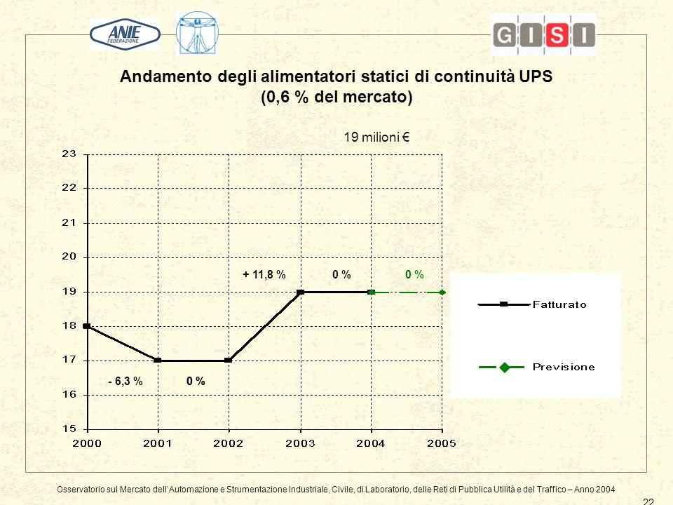Andamento degli alimentatori statici di continuità UPS (0,6 % del mercato) 22 0 % 19 milioni + 11,8 % - 6,3 % 0 % Osservatorio sul Mercato dellAutomazione e Strumentazione Industriale, Civile, di Laboratorio, delle Reti di Pubblica Utilità e del Traffico – Anno 2004