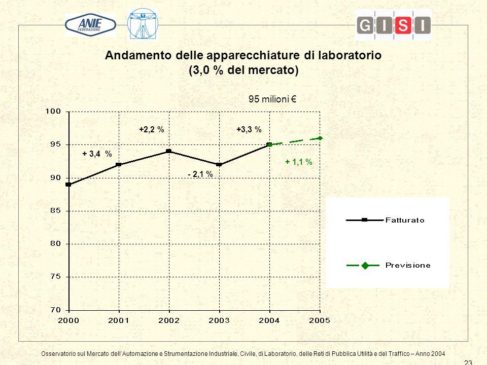 Andamento delle apparecchiature di laboratorio (3,0 % del mercato) 23 95 milioni + 3,4 % - 2,1 % +2,2 % + 1,1 % +3,3 % Osservatorio sul Mercato dellAutomazione e Strumentazione Industriale, Civile, di Laboratorio, delle Reti di Pubblica Utilità e del Traffico – Anno 2004