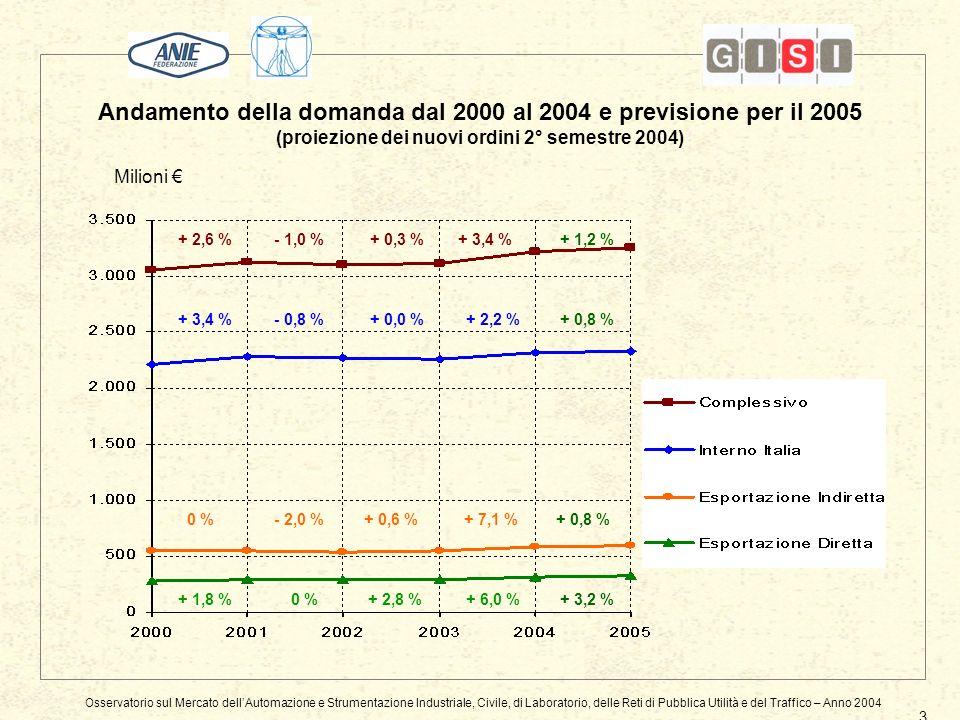 Andamento della domanda dal 2000 al 2004 e previsione per il 2005 (proiezione dei nuovi ordini 2° semestre 2004) Osservatorio sul Mercato dellAutomazione e Strumentazione Industriale, Civile, di Laboratorio, delle Reti di Pubblica Utilità e del Traffico – Anno 2004 3 Milioni + 2,6 %- 1,0 % + 3,4 % 0 % + 1,8 % - 0,8 % - 2,0 % 0 % + 0,3 % + 0,0 % + 0,6 % + 2,8 % + 1,2 % + 0,8 % + 3,2 % + 3,4 % + 2,2 % + 7,1 % + 6,0 %