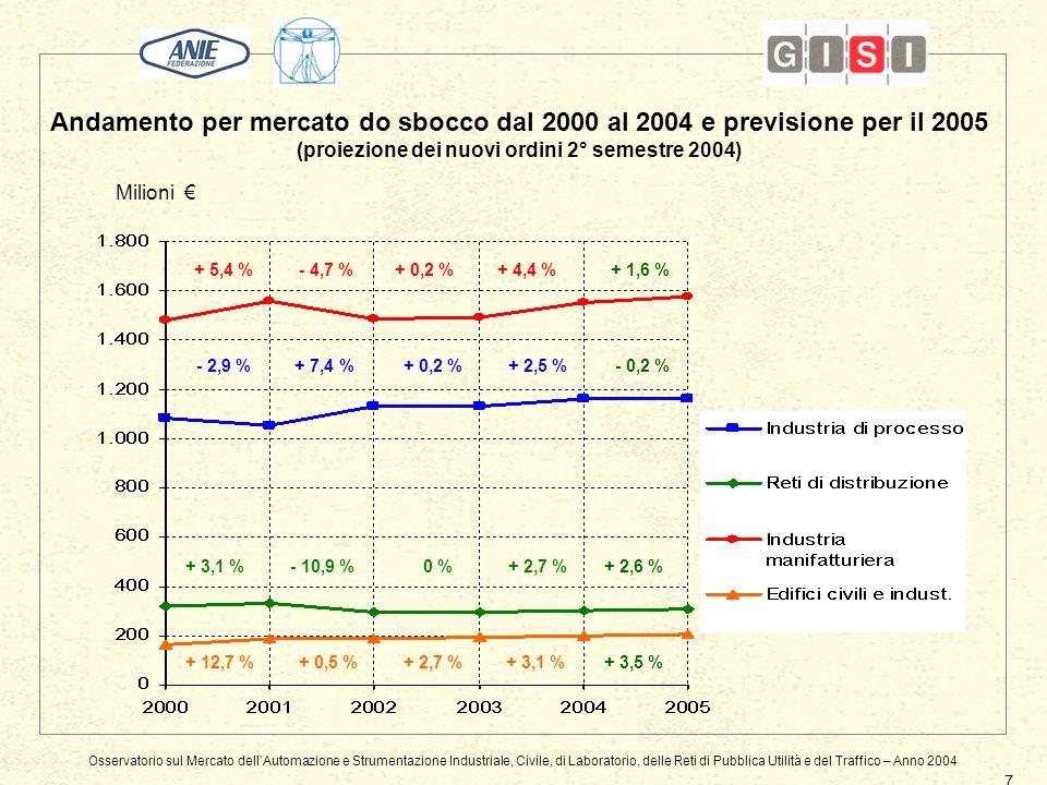 Andamento per mercato do sbocco dal 2000 al 2004 e previsione per il 2005 (proiezione dei nuovi ordini 2° semestre 2004) Osservatorio sul Mercato dellAutomazione e Strumentazione Industriale, Civile, di Laboratorio, delle Reti di Pubblica Utilità e del Traffico – Anno 2004 7 Milioni + 7,4 %+ 2,5 % + 5,4 % + 3,1 % - 4,7 % + 0,5 % - 10,9 % + 12,7 % + 0,2 % + 3,1 % 0 % - 2,9 % + 4,4 % + 2,7 % + 1,6 % - 0,2 % + 2,6 % + 3,5 %