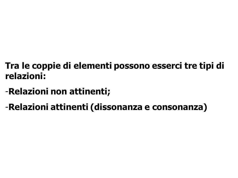 Tra le coppie di elementi possono esserci tre tipi di relazioni: -Relazioni non attinenti; -Relazioni attinenti (dissonanza e consonanza)