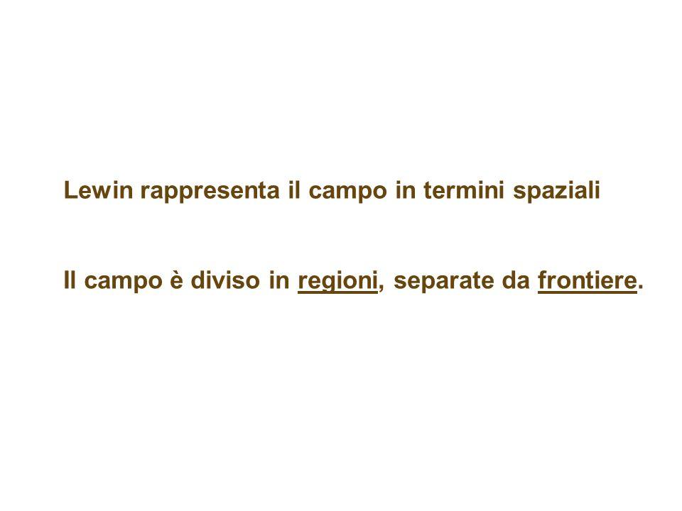 Lewin rappresenta il campo in termini spaziali Il campo è diviso in regioni, separate da frontiere.