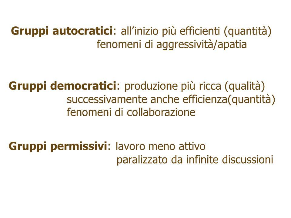 Gruppi autocratici: allinizio più efficienti (quantità) fenomeni di aggressività/apatia Gruppi democratici: produzione più ricca (qualità) successivam