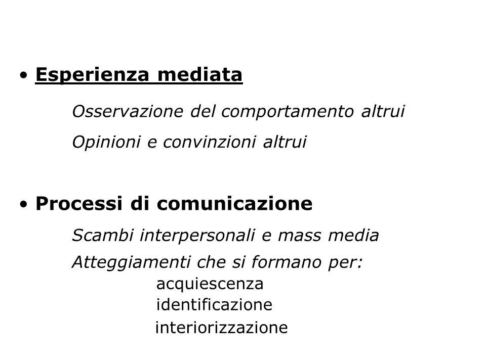 Esperienza mediata Osservazione del comportamento altrui Processi di comunicazione Opinioni e convinzioni altrui Scambi interpersonali e mass media At