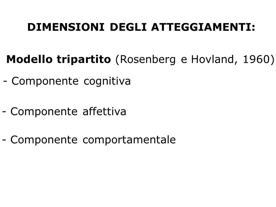 Modello tripartito (Rosenberg e Hovland, 1960) - Componente cognitiva - Componente affettiva - Componente comportamentale DIMENSIONI DEGLI ATTEGGIAMEN
