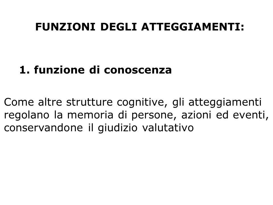 FUNZIONI DEGLI ATTEGGIAMENTI: 1. funzione di conoscenza Come altre strutture cognitive, gli atteggiamenti regolano la memoria di persone, azioni ed ev
