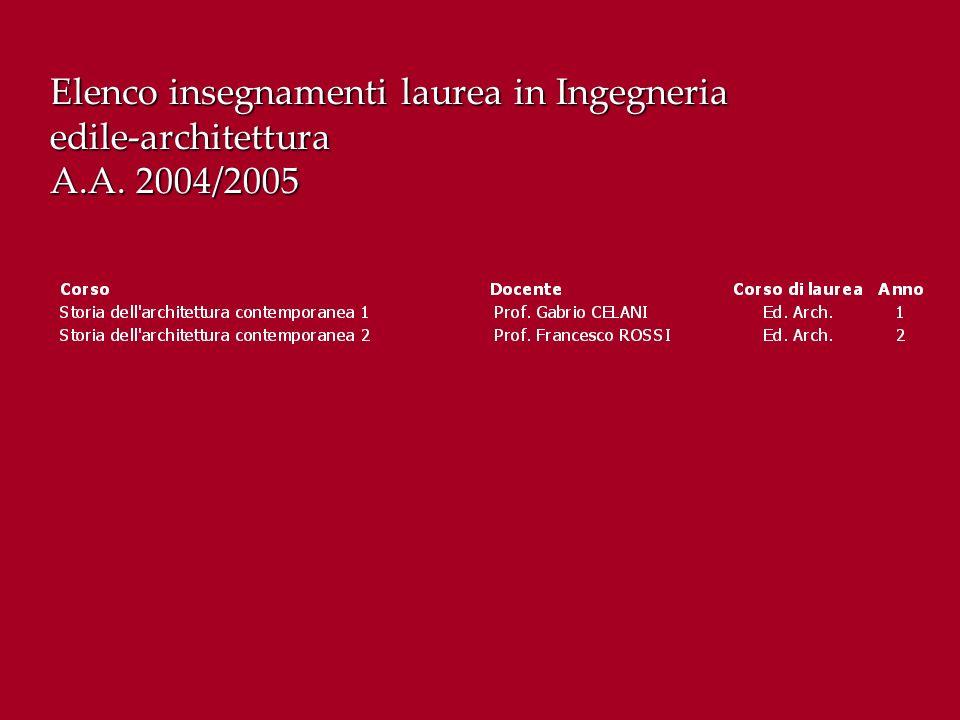 Elenco insegnamenti laurea in Ingegneria edile-architettura A.A. 2004/2005